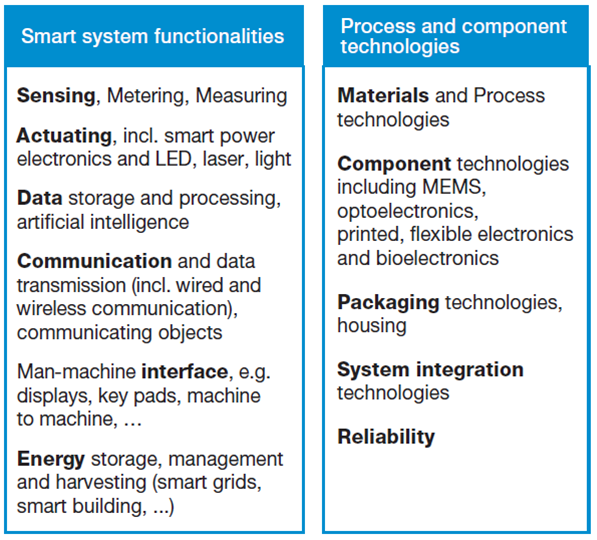 Smart systems functionalities technologies Euripides